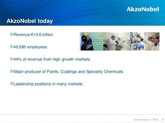 Market intelligence at AKZOnobel