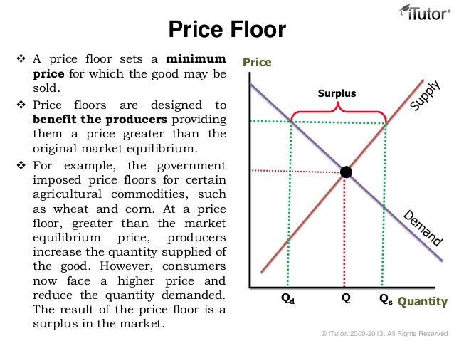 Price Floor  A ...