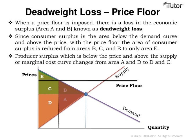 All Rights Reserved; 6. Deadweight Loss U2013 Price Floor  When A ...