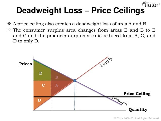 Deadweight Loss Price Ceilings