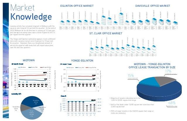 MarketKnowledge17%10,000 SF or more15%5,000-10,000 SF68%5,000 SF or lessMIDTOWN - YONGE-EGLINTONOFFICE LEASE TRANSACTION B...