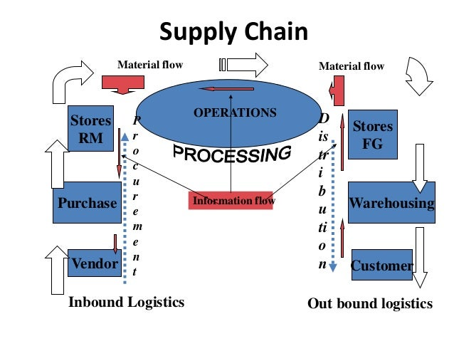 the defination of supply chain Supply chain definition: a channel of distribution beginning with the supplier of materials or components | meaning, pronunciation, translations and examples.