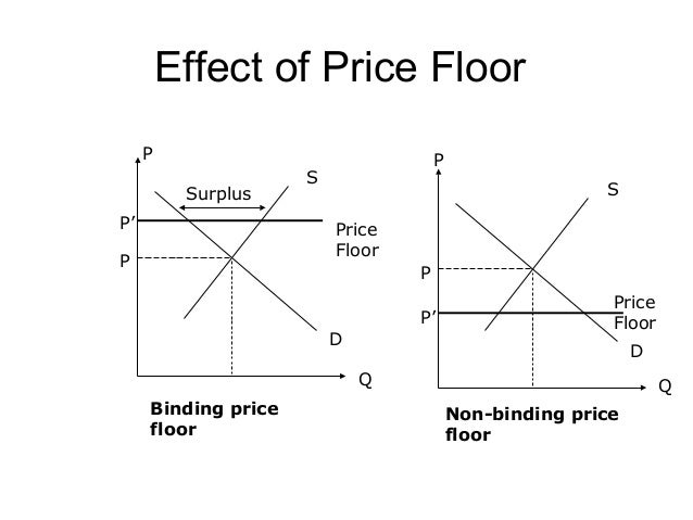 Effects of Price Ceiling and Price Floor