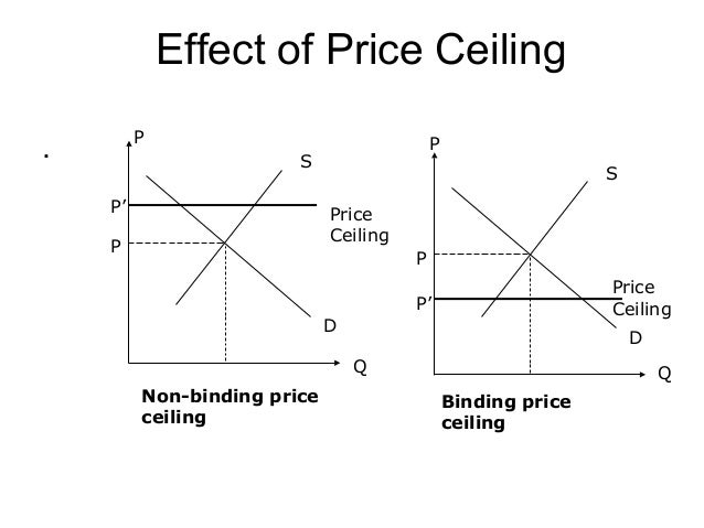 ... 9. Effect Of Price Ceiling .