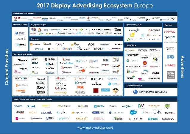 2017 Display Advertising Ecosystem EuropeContentProviders Advertisers www.improvedigital.com Sales Houses & Ad Networks Da...