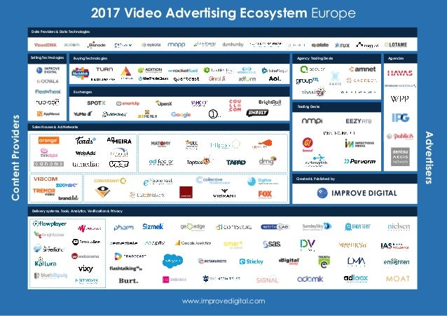 2017 Video Advertising Ecosystem EuropeContentProviders Advertisers www.improvedigital.com Sales Houses & Ad Networks Data...