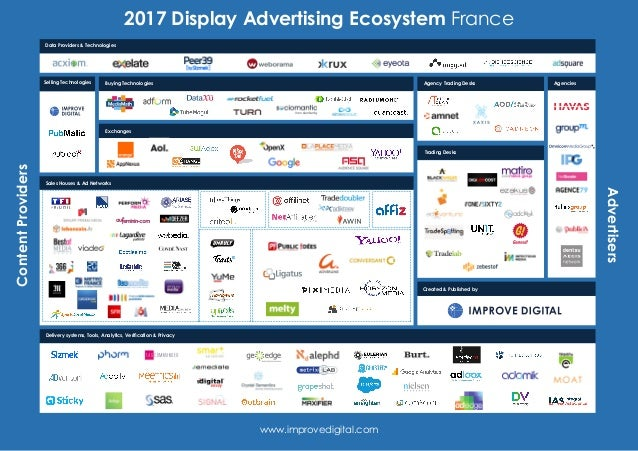2017 Display Advertising Ecosystem FranceContentProviders Advertisers www.improvedigital.com Created & Published by Agenci...