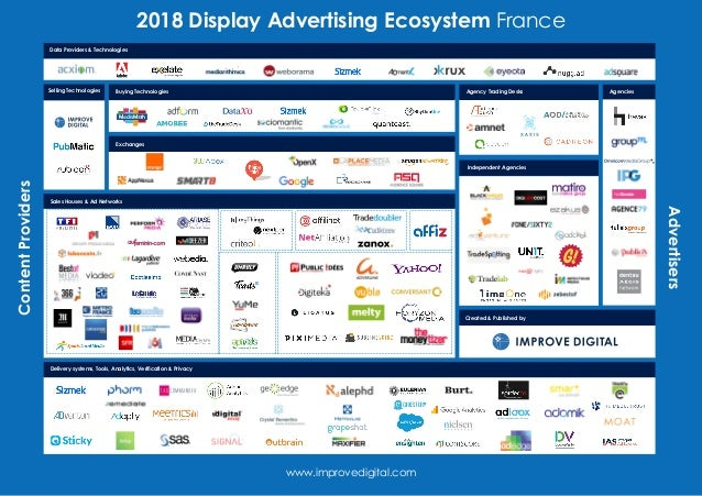 2018 Display Advertising Ecosystem FranceContentProviders Advertisers www.improvedigital.com Created & Published by Agenci...
