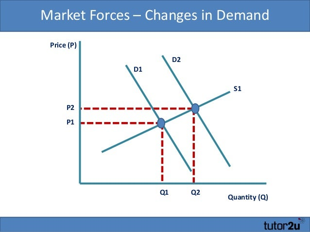 the price mechanism in economics Market mechanism in economics goods are traded is said to be competitive in such a market, price is determined by the interaction of buyers and sellers.