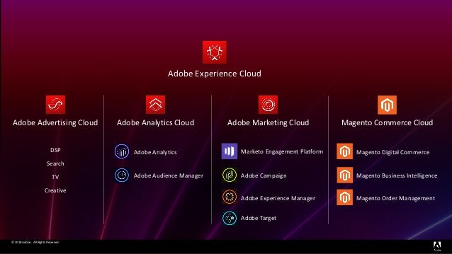 Marketo Address  Marketo + Adobe - Better Together
