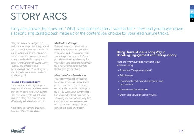 63 CONTENT STORY ARCS Don't Make Yourself the Hero This seems counter-intuitive, as you are trying to get a lead to buy yo...