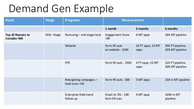 demand generation plan template demand gen example asset stage