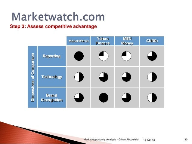... Market Opportunity Analysis   Gihan Aboueleish 18 Oct 12 29; 30.  Business Opportunity Analysis Template