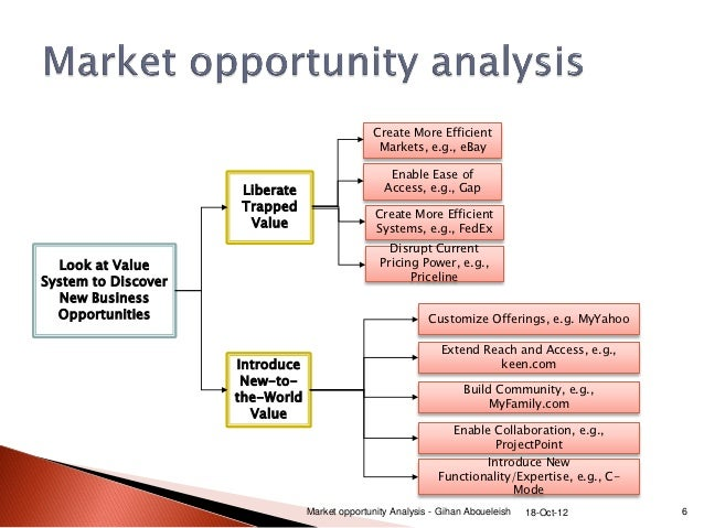 ... Market Opportunity Analysis   Gihan Aboueleish 18 Oct 12 5; 6.  Business Opportunity Analysis Template