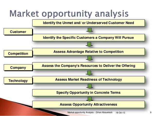 market-opportunity-analysis-9-638.jpg?cb=1350538200