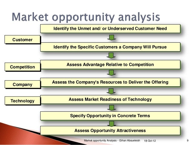 Delightful ... Market Opportunity Analysis   Gihan Aboueleish 18 Oct 12 8; 9. On Business Opportunity Analysis Template