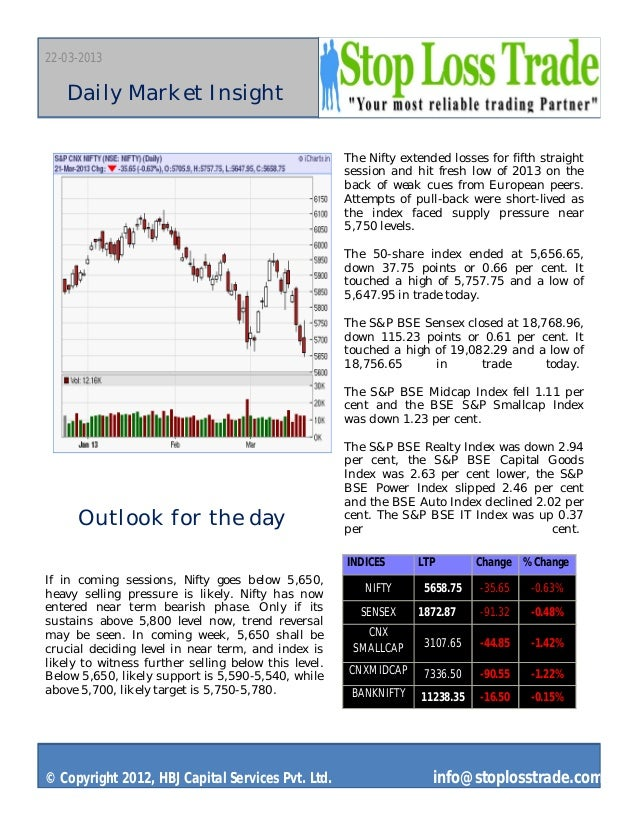 22-03-2013   Daily Market Insight                                                      The Nifty extended losses for fifth...