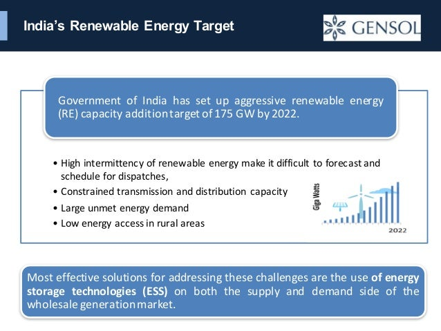 Market Outlook For Energy Storage In India