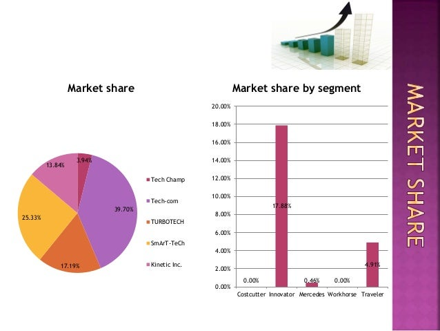marketplace simulation powerpoint