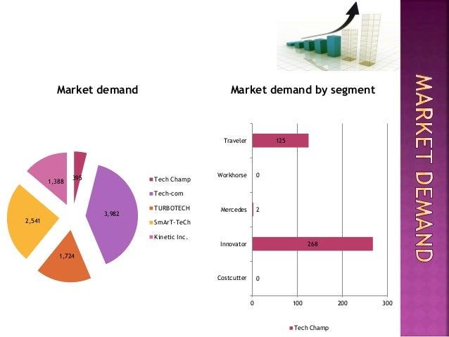 marketplace simulation prezi