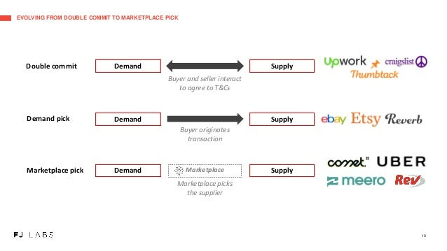 EVOLVING FROM DOUBLE COMMIT TO MARKETPLACE PICK 10 Double commit SupplyDemand Buyer and seller interact to agree to T&Cs D...