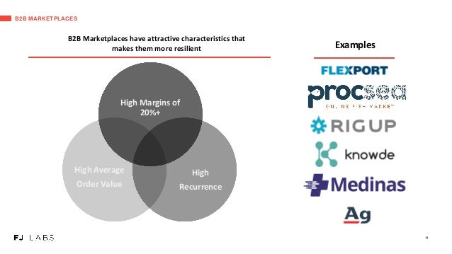 B2B MARKETPLACES Examples High Margins of 20%+ High Average Order Value High Recurrence B2B Marketplaces have attractive c...