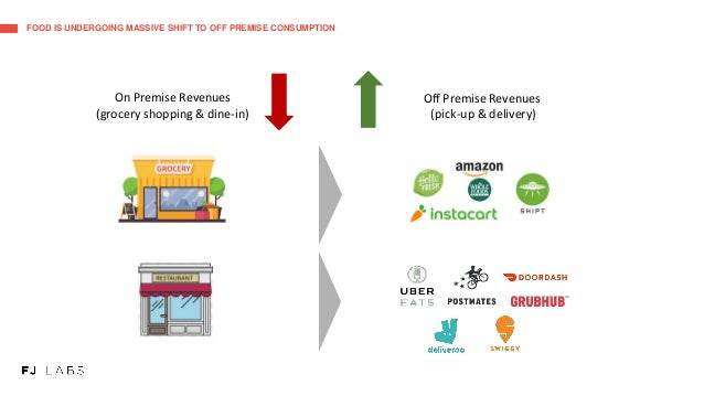 FOOD IS UNDERGOING MASSIVE SHIFT TO OFF PREMISE CONSUMPTION On Premise Revenues (grocery shopping & dine-in) Off Premise R...
