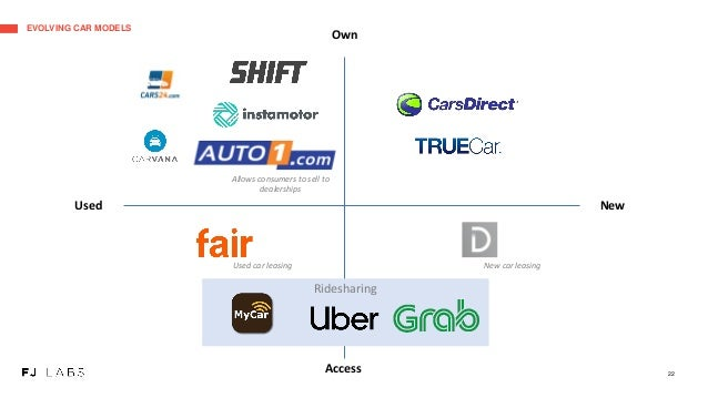 Ridesharing EVOLVING CAR MODELS 22 Used New Own Access Used car leasing New car leasing Allows consumers to sell to dealer...