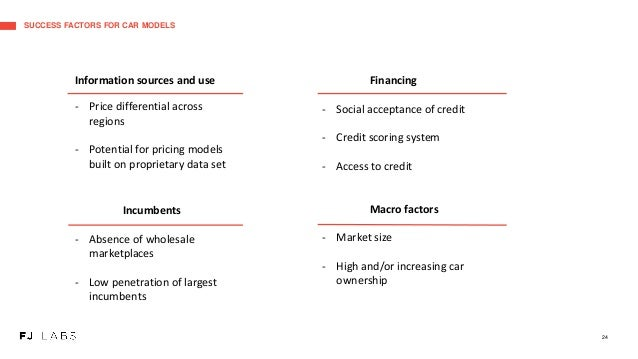 SUCCESS FACTORS FOR CAR MODELS 24 Information sources and use Incumbents - Absence of wholesale marketplaces - Low penetra...