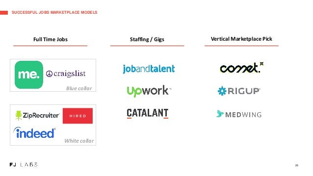 SUCCESSFUL JOBS MARKETPLACE MODELS 26 Blue collar Full Time Jobs Staffing / Gigs Vertical Marketplace Pick White collar