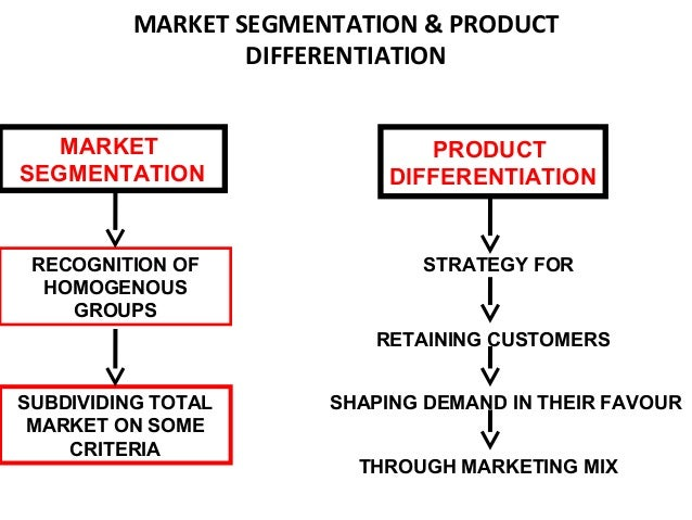 product differentiation and market segmentation in In this study, we focus on the definition of relevant product markets,  discusses  the price effects of mergers under product differentiation  already likely to be  fierce in the low-quality segment and price-cost margins small.