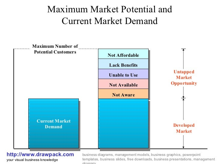 Maximum Market Potential and Current Market Demand http://www.drawpack.com your visual business knowledge business diagram...