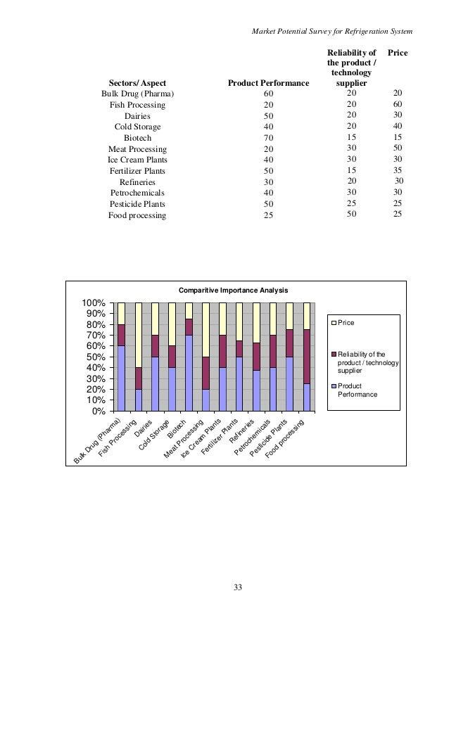 questionnaire on market potential for icecream Questionnaire for the survey of dessert market / ice cream market / baskin ro.