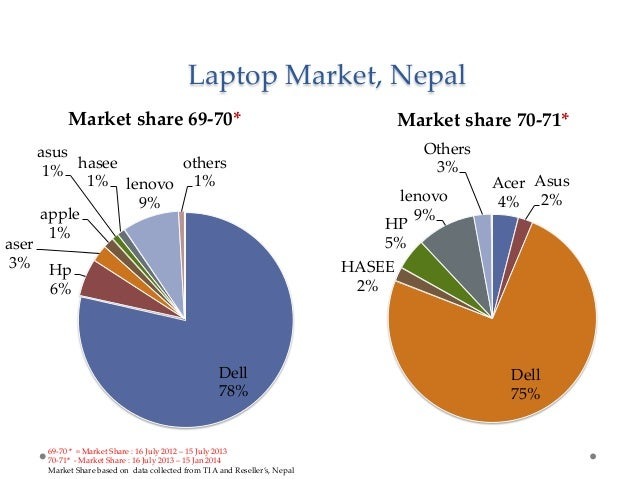 marketing report on dabur nepal View rakesh thapa's profile on linkedin manager-trade marketing at dabur nepal ravi singh assistant officer at dabur nepal pvt ltd public profile badge.