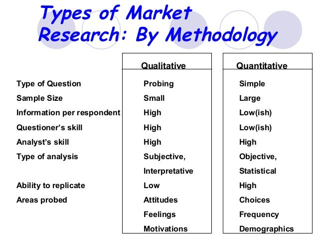 marketing research methodology Market research can provide critical information about the buying habits, needs, preferences, and opinions of current and prospective customers.
