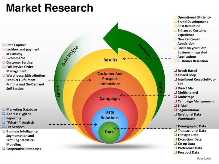 Market Research And Analysis Planning Powerpoint Presentation Templat…