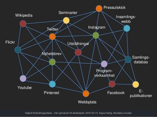 Webbplats Samlings- databas Facebook Youtube Seminarier Flickr Pinterest Wikipedia Insamlings- webb E- publikationer Press...