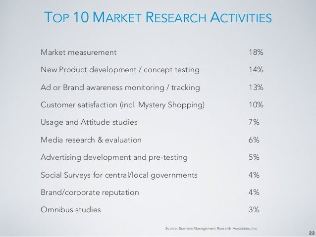 market research activities Market research is needed to identify customers, analyse your competitors and develop effective marketing strategies.