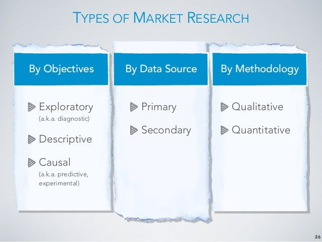 marketing research lesson Every marketer needs marketing research, and most large companies have their own marketing research departments marketing research involves a four-step process.