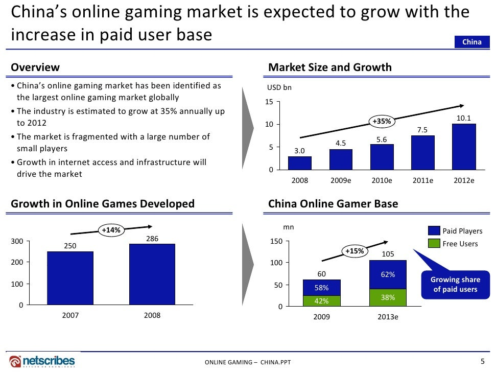 online gaming research