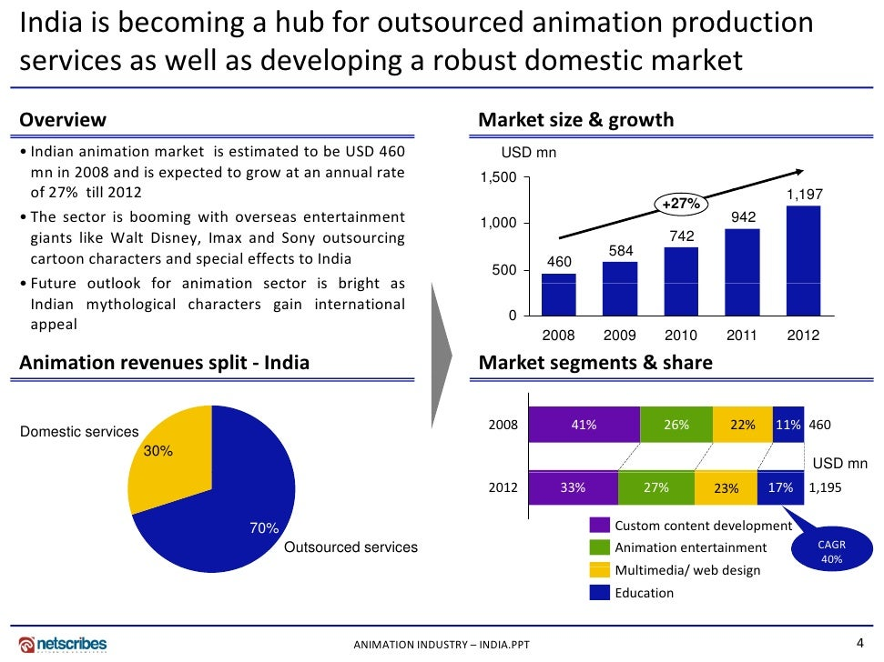 reasearch on indian movie market Consumer research industry issues & trends international markets publishers sales data white papers  given the success of subscription services in the film , television, and music industries,  india and china are both coming soon.