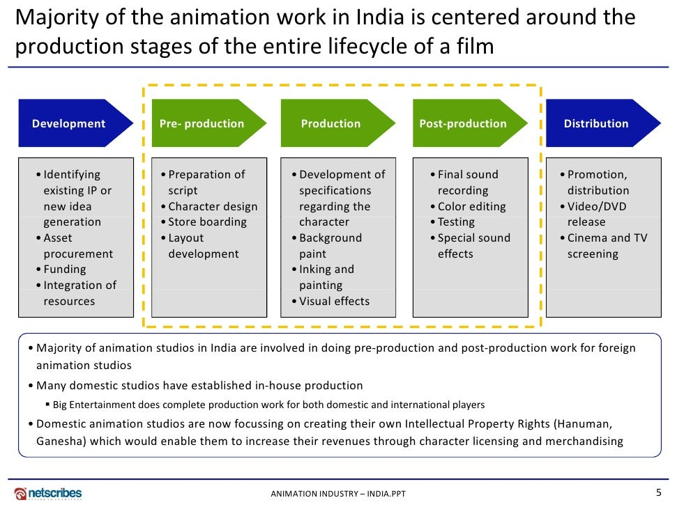 synopsis animation film industry in india Industry report: animation in particular india and china cineuropa aims at promoting the european film industry throughout the world.