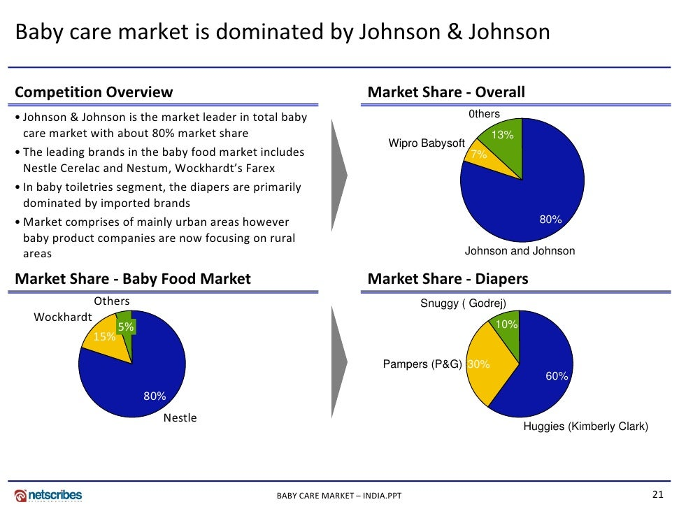 market segmentation of pampers Market segmentation is the process of dividing a total market into market groups consisting of people who have relatively similar product needs.