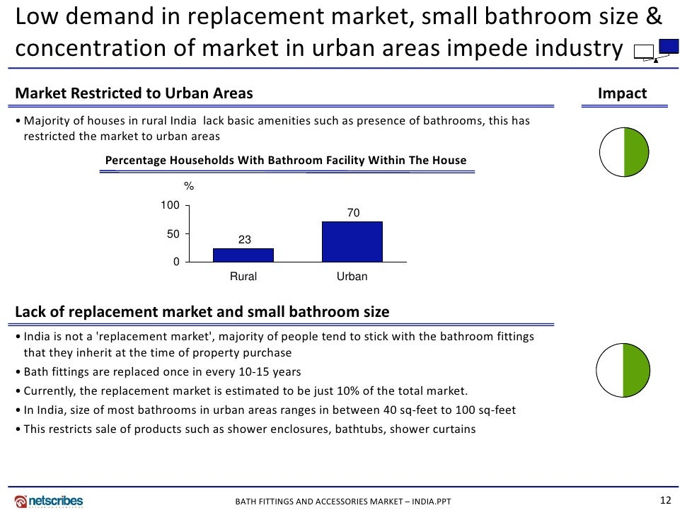 Unusual Disabled Bath Seats Uk Tiny Replacing Bathroom Floor Waste Solid Bath And Shower Enclosures Image Of Bathroom Cabinets Old Home Depot Bath Renovation FreshTotal Bathroom Remodel Market Research India   Bath Fittings And Accessories Market In India\u2026