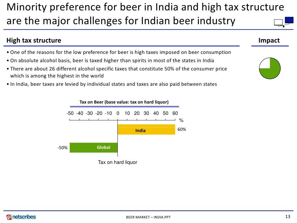 indian beer market Read more about beer market set for new fizz on business standard kaltenberg set to enter india will have premium positioning but will be priced cheaper than imported peers.