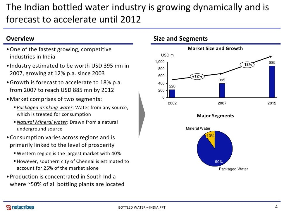 bottled water industry 17052011 the bottled water industry created the greatest deception since the tobacco industry in the 1950's similar to how the tobacco industry spent millions on.