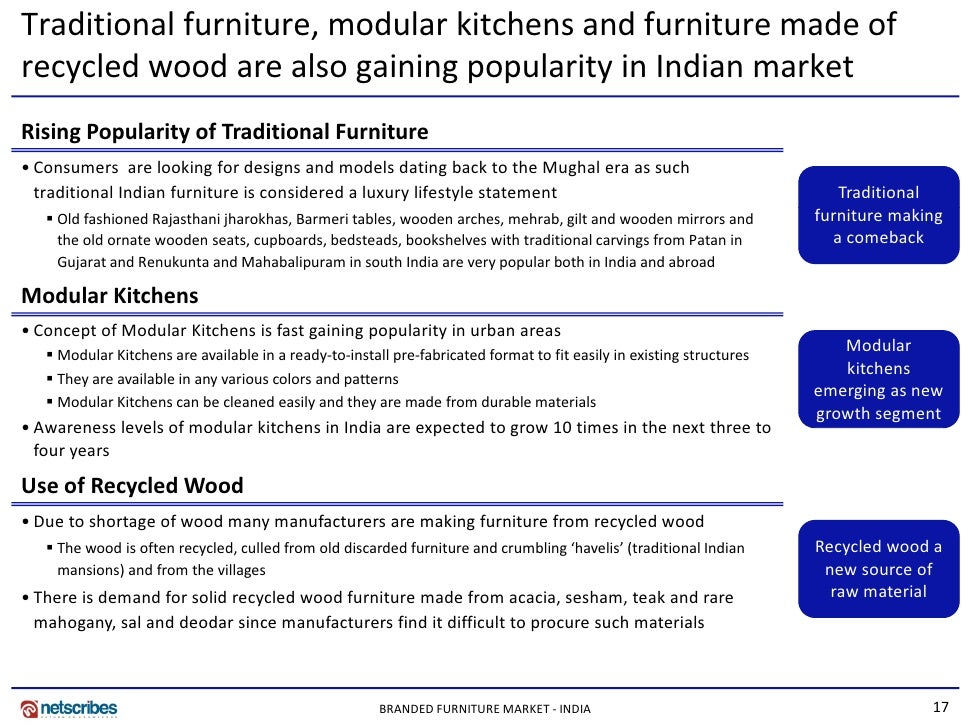 Market Research India - Branded Furniture Market in India