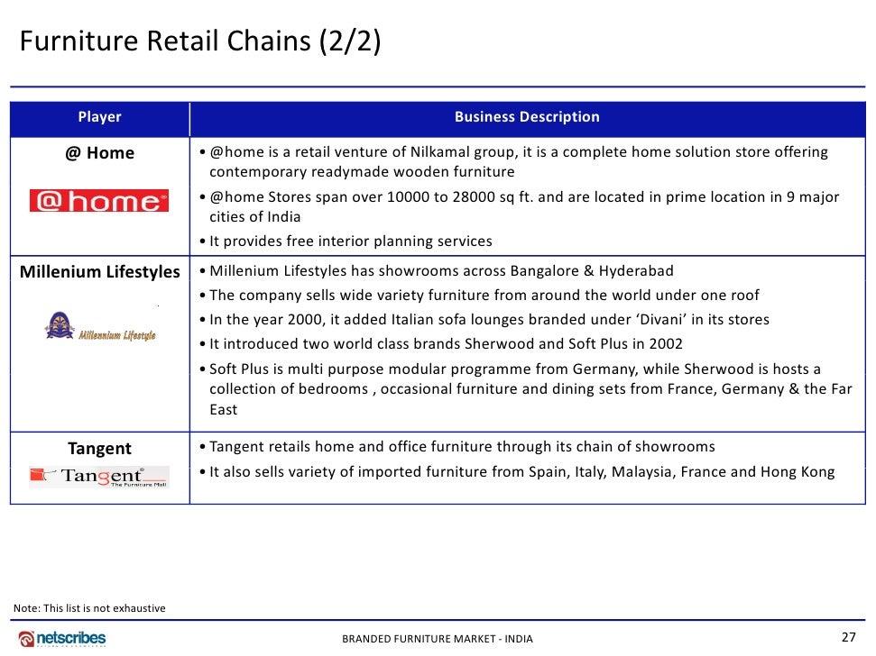 Home Furniture Brands In India ~ Tietotehdas