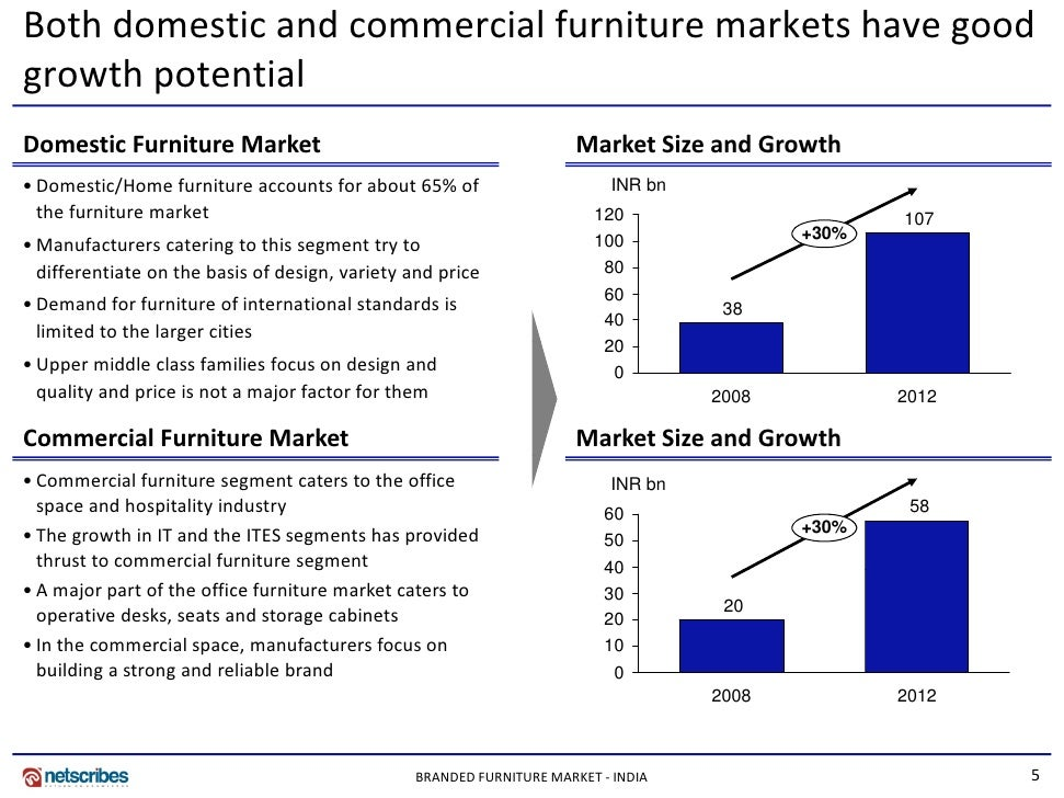 Market Research India Branded Furniture Market In India 2009