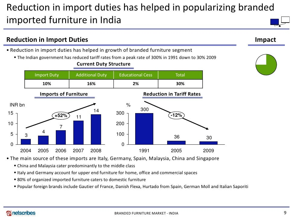 case study on indian furniture industry Concentration of numbers found in the indian presidency towns and cities con  sequently  the production of furniture was distributed between workshops at.